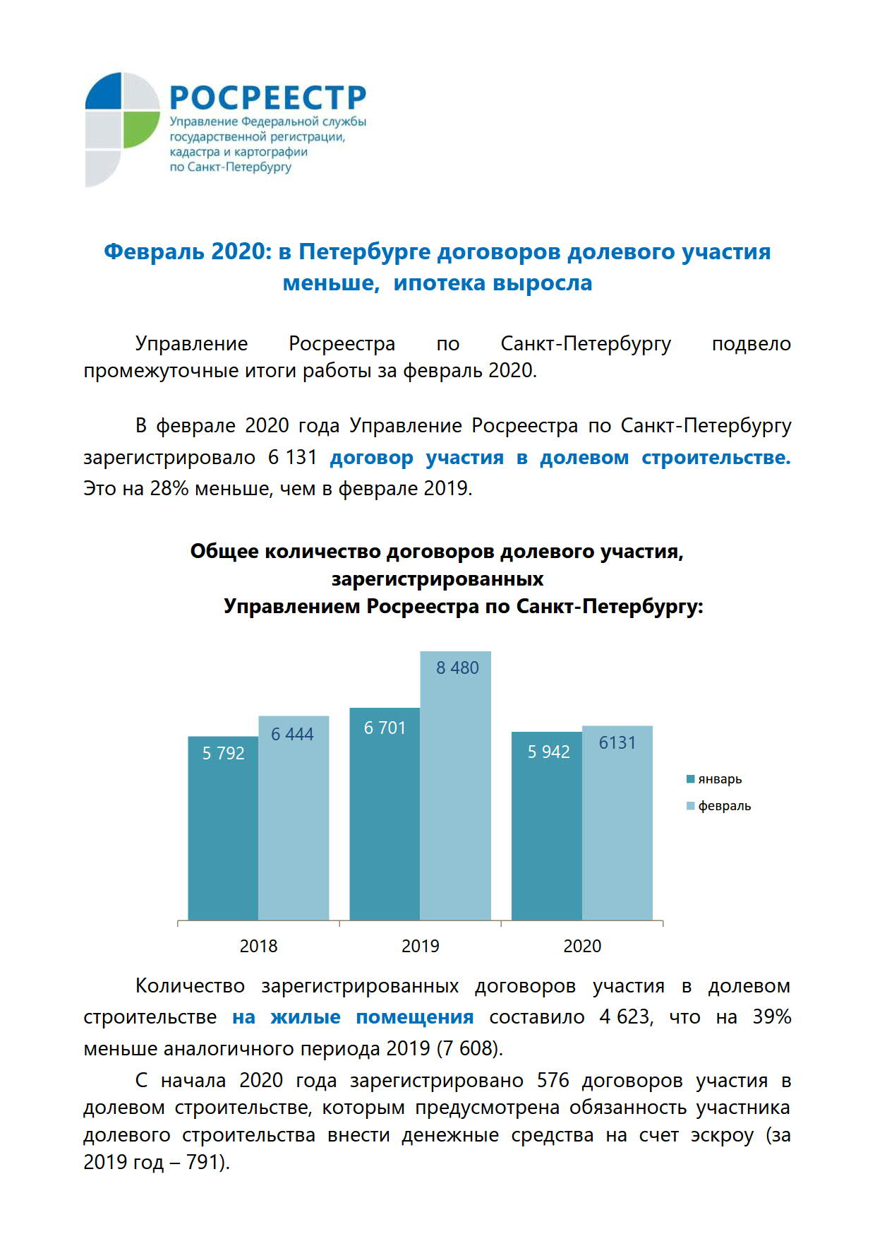 Февраль 2020. в Петербурге договоров долевого участия меньше, ипотека выросла_1