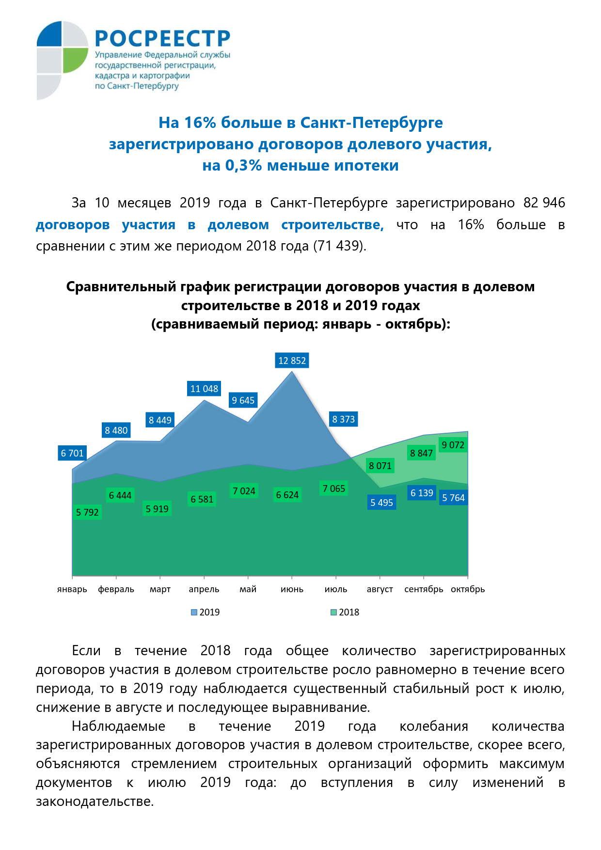 На 16% больше в Санкт-Петербурге зарегистрировано договоров долевого участия, на 0,3 % меньше ипотеки_1