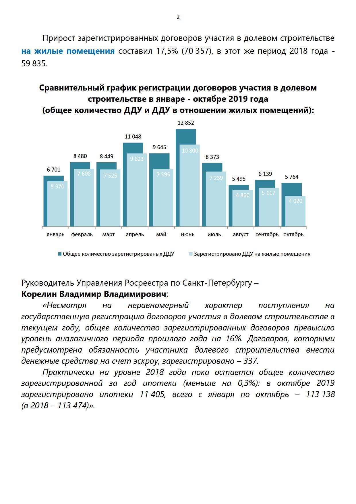 На 16% больше в Санкт-Петербурге зарегистрировано договоров долевого участия, на 0,3 % меньше ипотеки_2