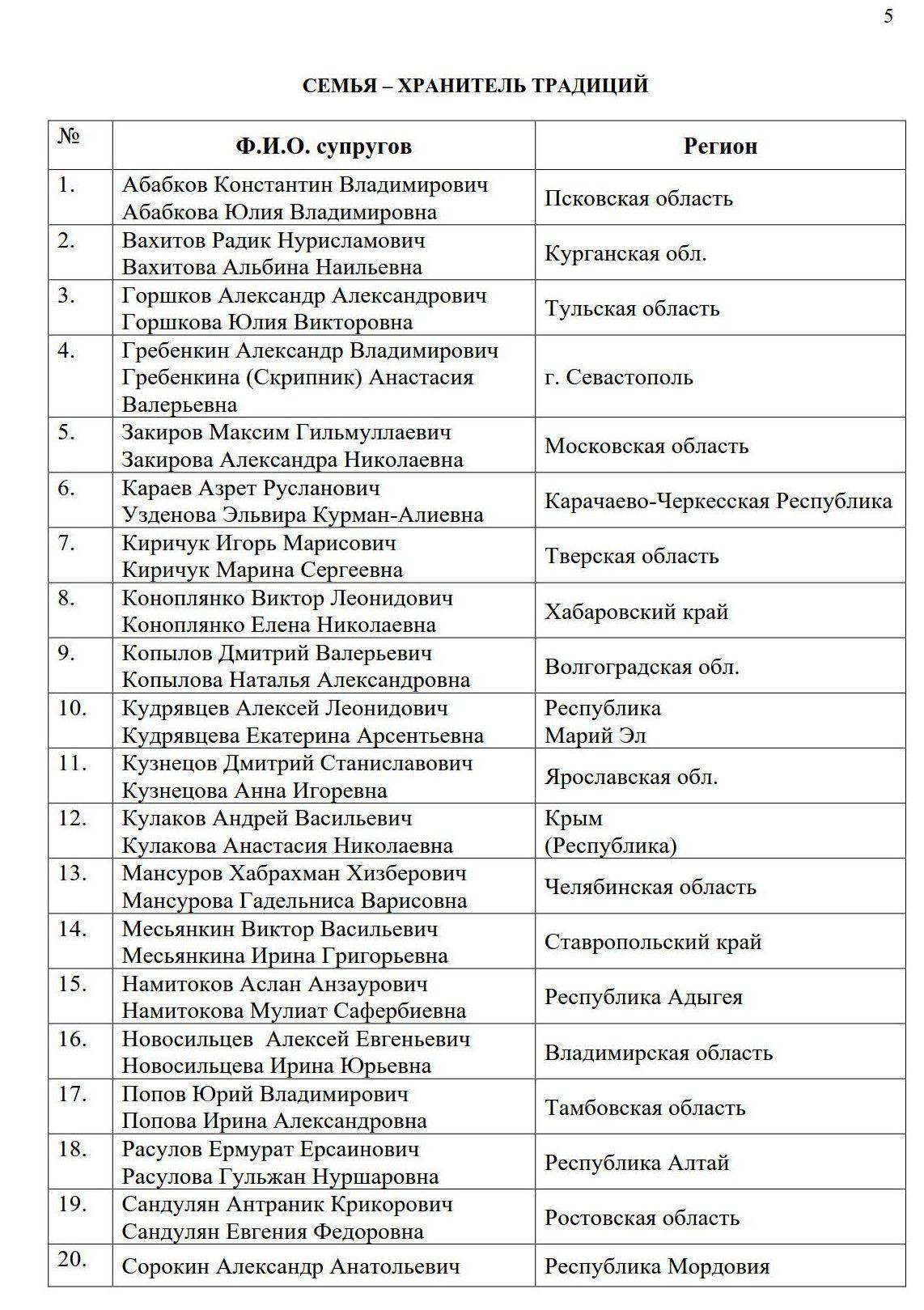 Список победителей 2020 _5