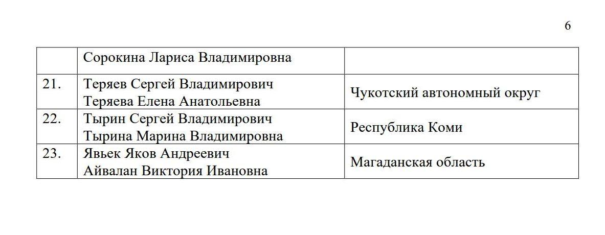Список победителей 2020 Перечень семей-победителей Всероссийского конкурса «Семья года» в 2020 году МНОГОДЕТНАЯ СЕМЬЯ _6